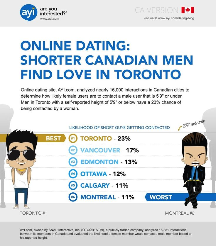 Spanish Find Dating In Vancouver