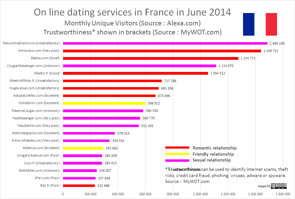 Dating In Top France Site
